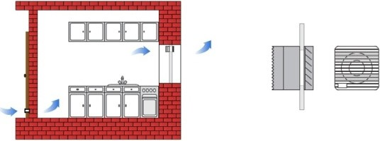 Sprievodca ventilátormi, možnosti použitia ventilátorov, typy ventilátorov