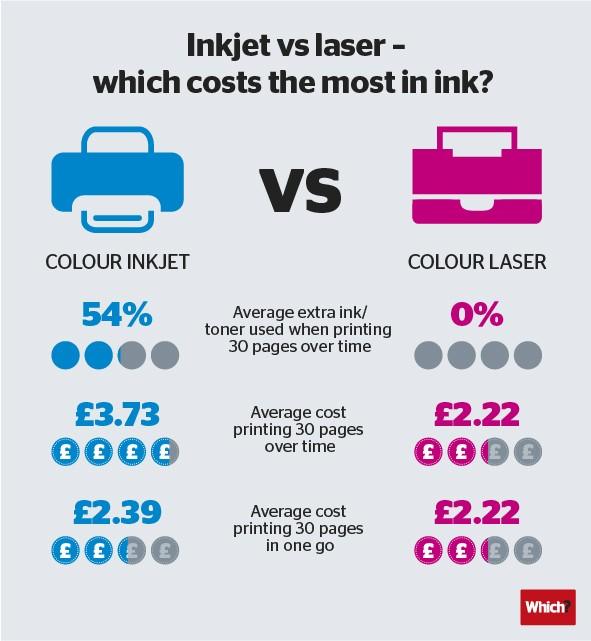 laser vs. atrament