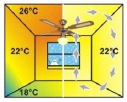 Stropné ventilátory s funkciou reverzácie otáčok