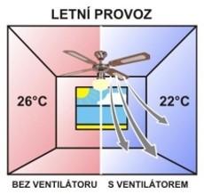 letná prevádzka ventilátora