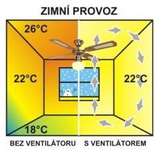 zimná prevádzka ventilátora