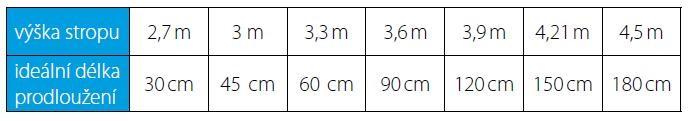 výška stropu a predlžovacia tyč